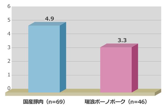 ロースからのドリップロスの割合(%)