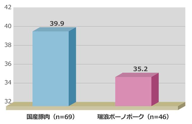 背脂肪内層融点(%)